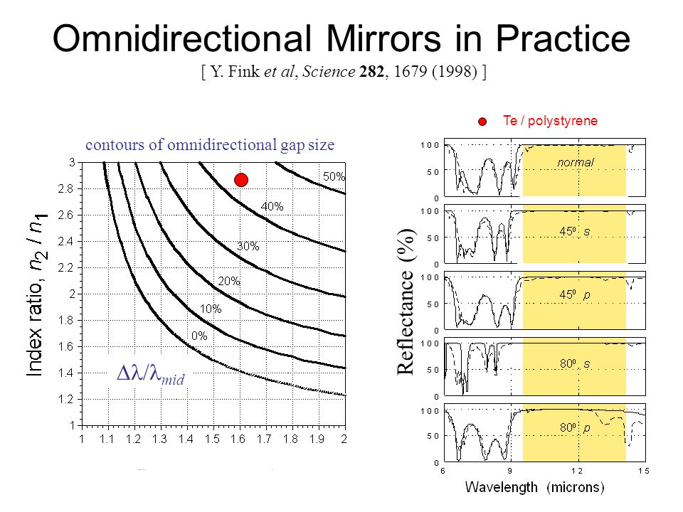 Omnidirectional Mirrors in Practice