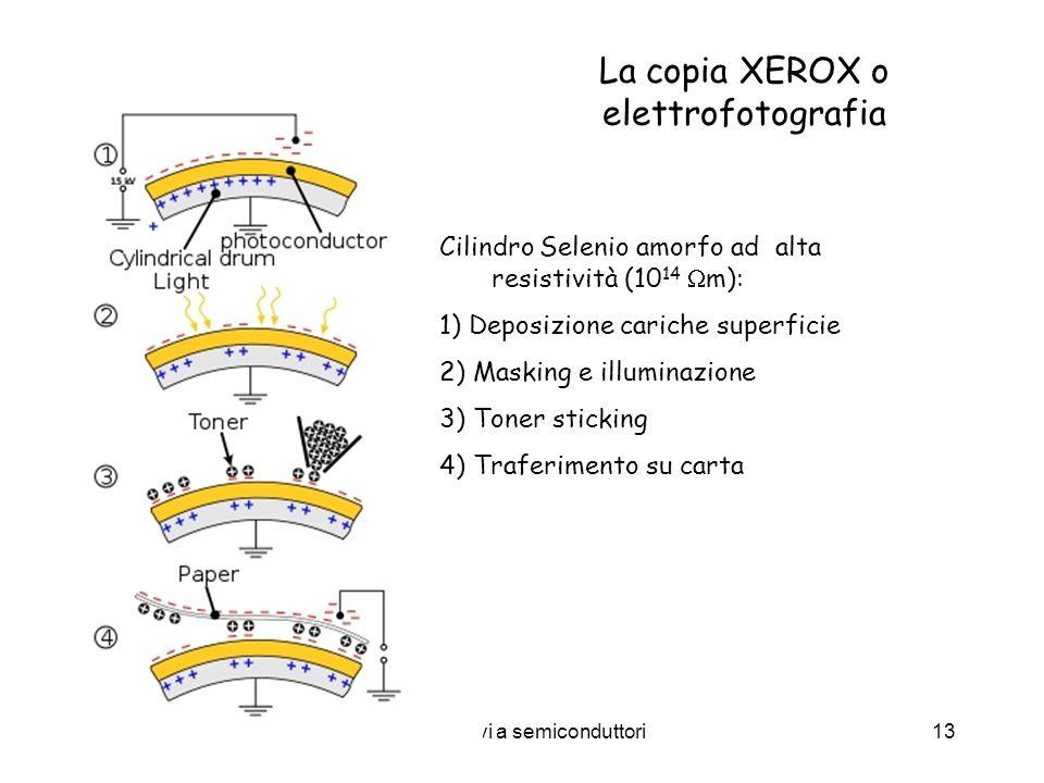 La copia XEROX o elettrofotografia