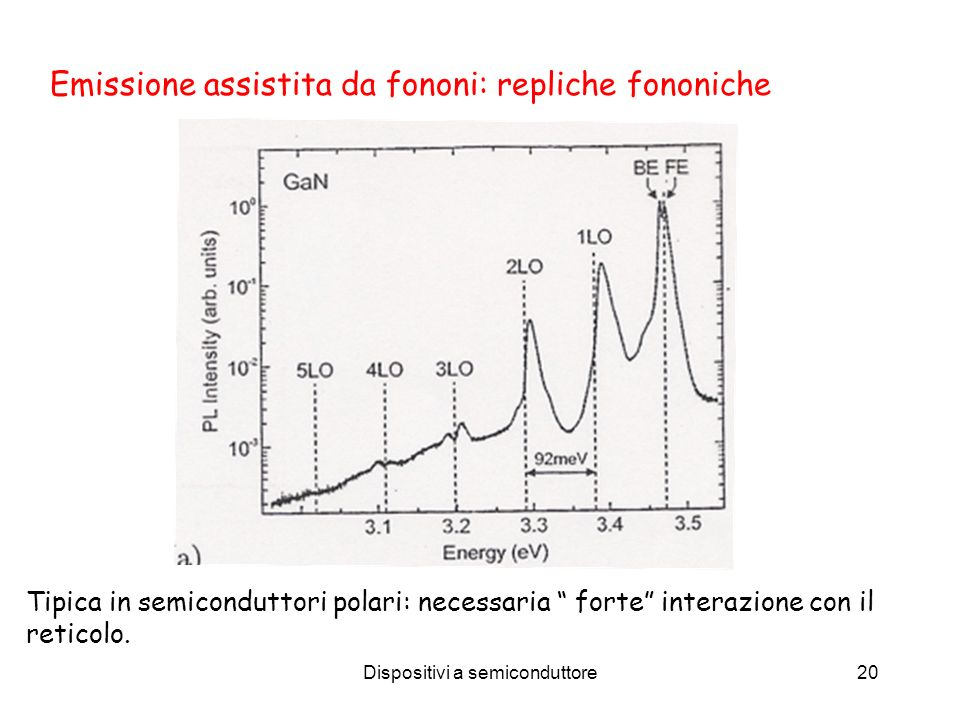 Emissione assistita da fononi: repliche fononiche