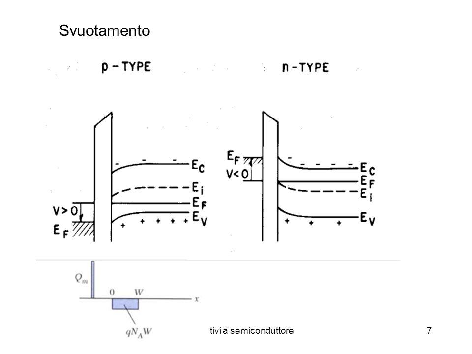 Dispositivi a semiconduttore