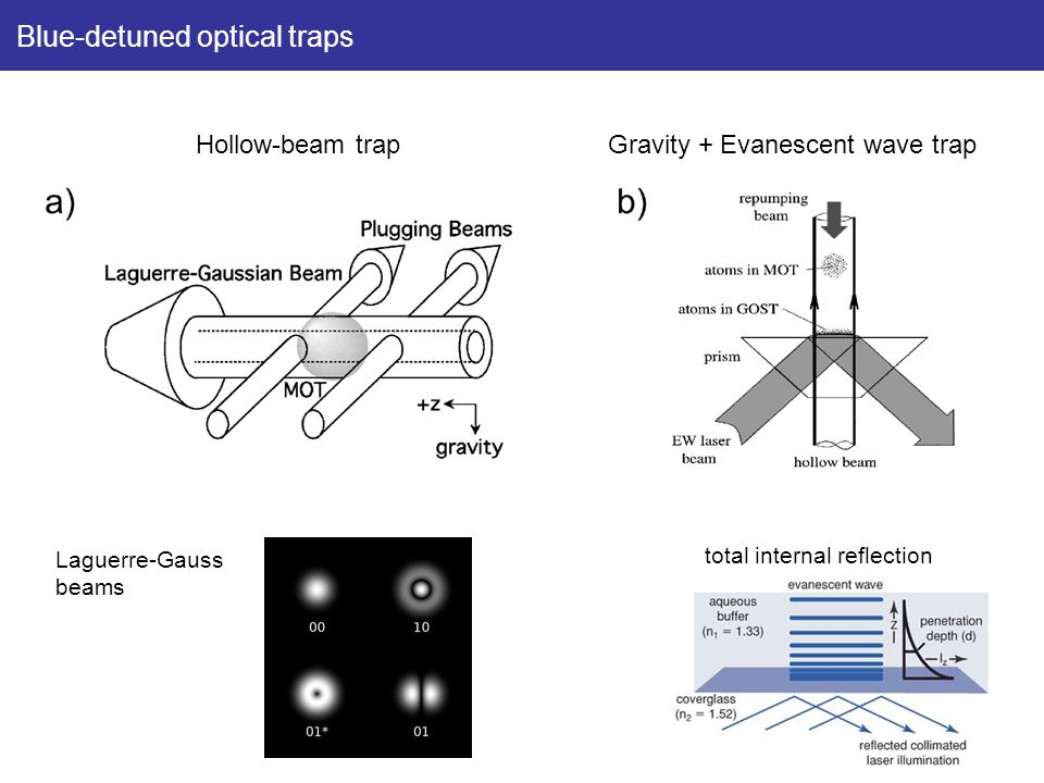 Blue-detuned optical traps