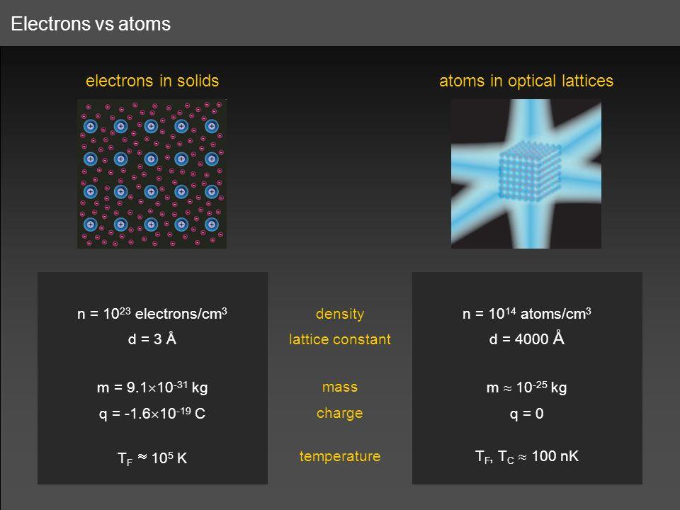 atoms in optical lattices