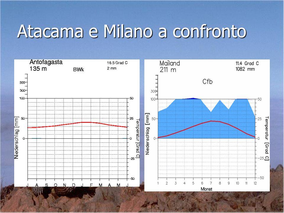 Atacama e Milano a confronto