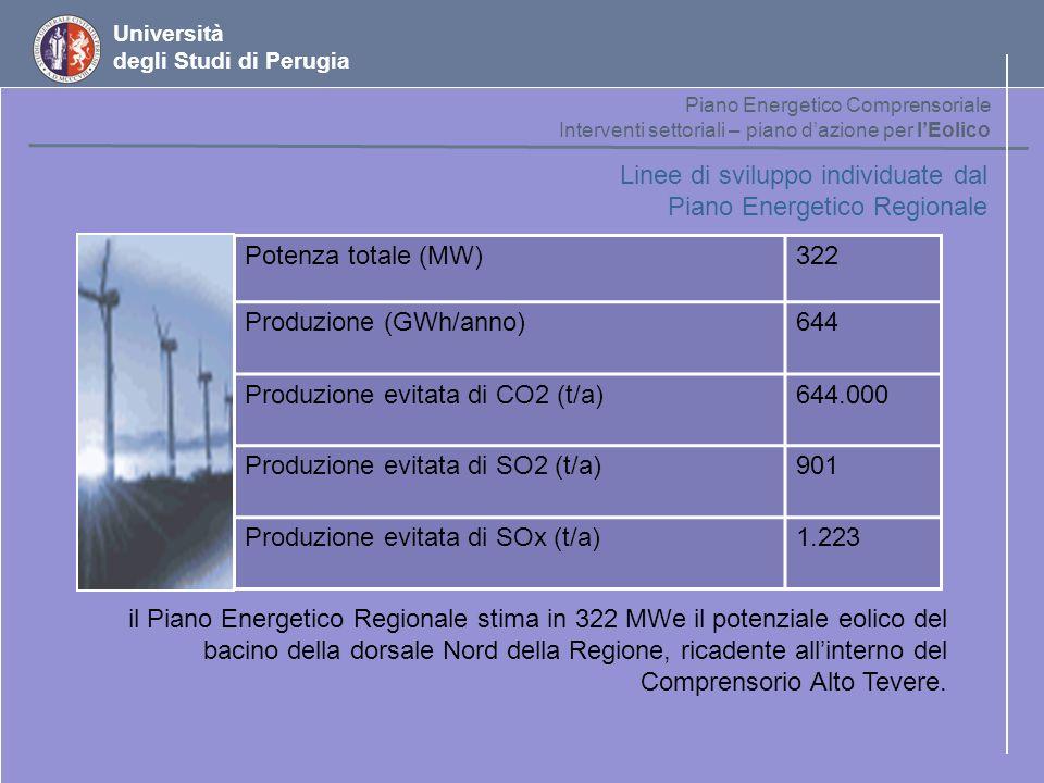 Linee di sviluppo individuate dal Piano Energetico Regionale