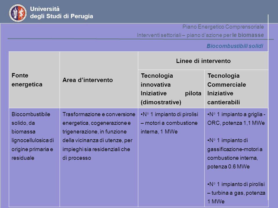 Tecnologia innovativa Iniziative pilota (dimostrative) Tecnologia