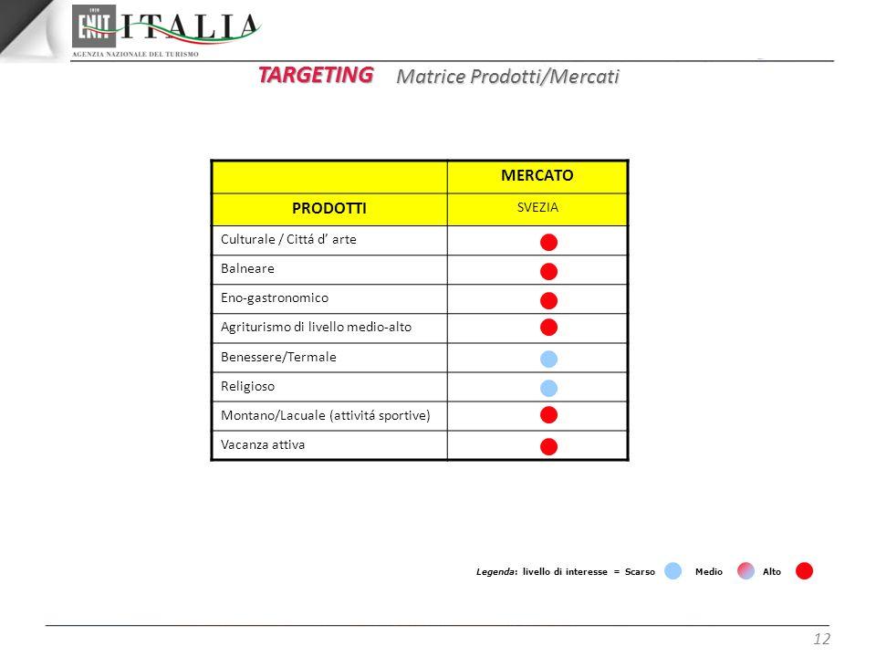TARGETING Matrice Prodotti/Mercati MERCATO PRODOTTI SVEZIA