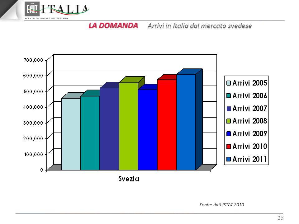 LA DOMANDA Arrivi in Italia dal mercato svedese Fonte: dati ISTAT 2010