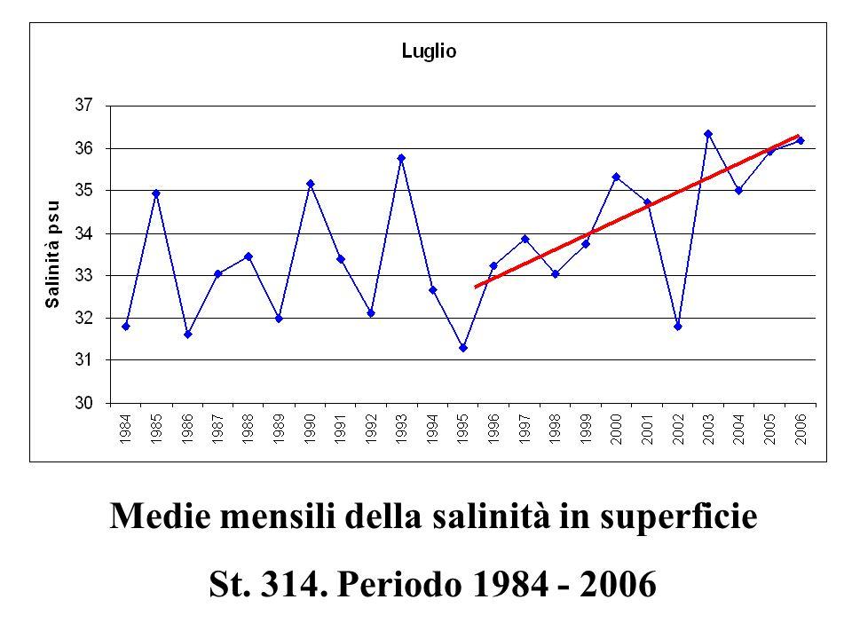 Medie mensili della salinità in superficie