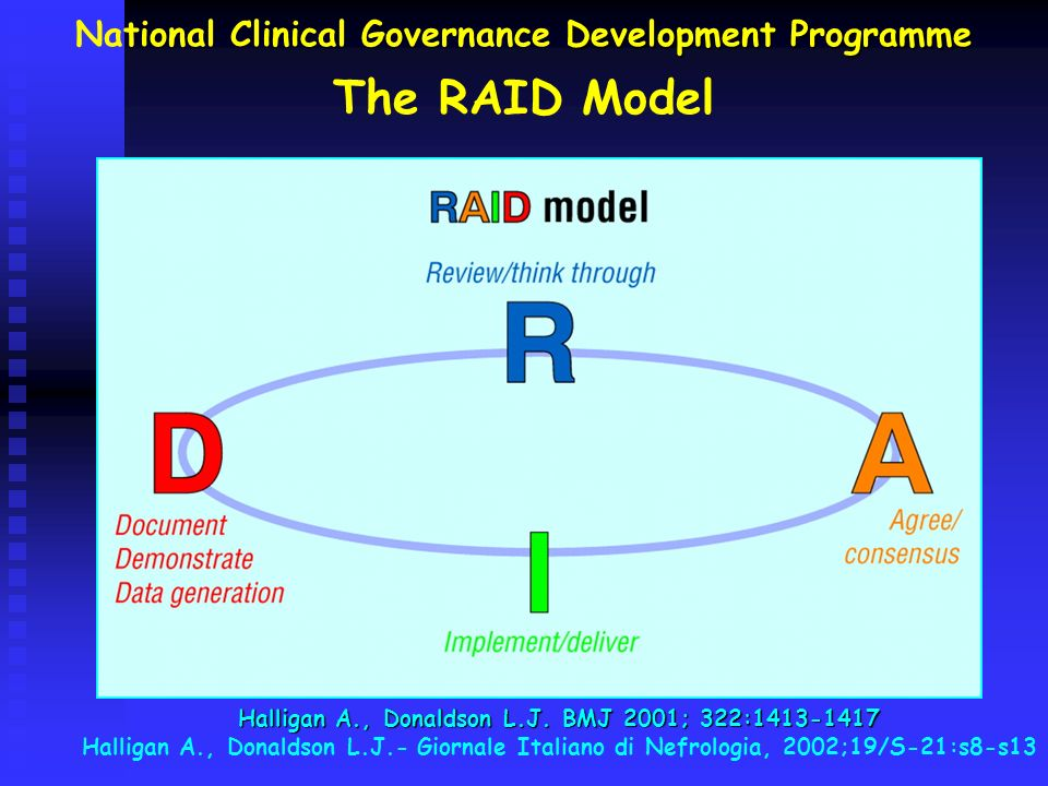 National Clinical Governance Development Programme The RAID Model