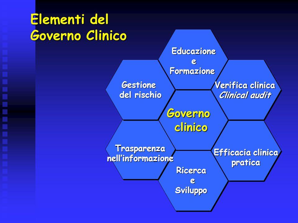 Elementi del Governo Clinico Governo clinico Educazione e Formazione