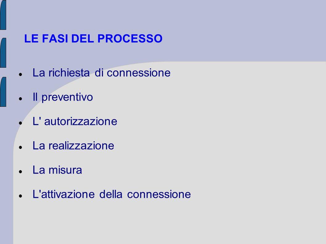 LE FASI DEL PROCESSOLa richiesta di connessione. Il preventivo. L autorizzazione. La realizzazione.