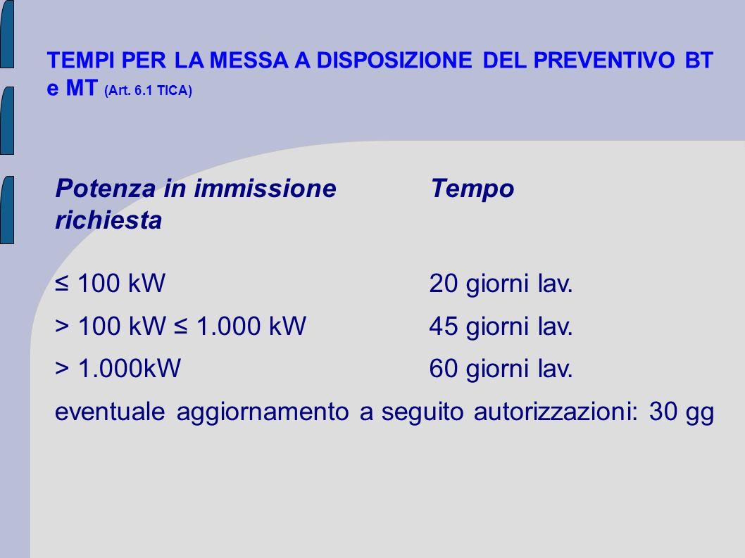 Potenza in immissione Tempo richiesta ≤ 100 kW 20 giorni lav.