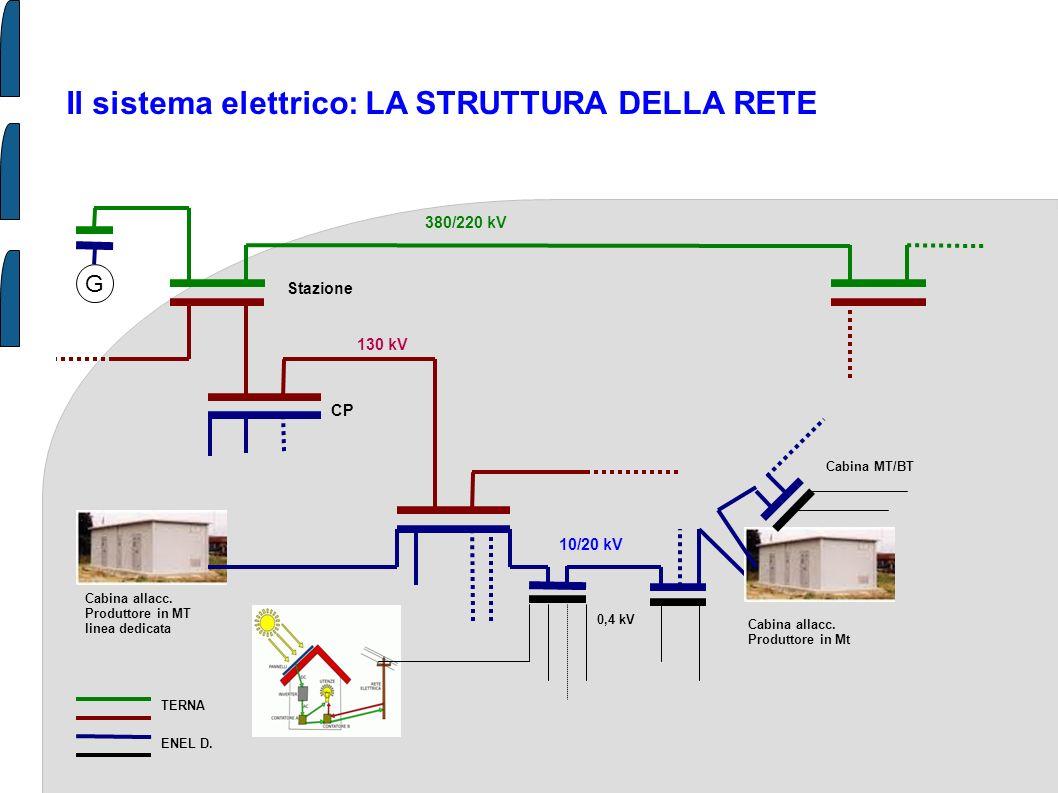 Il sistema elettrico: LA STRUTTURA DELLA RETE