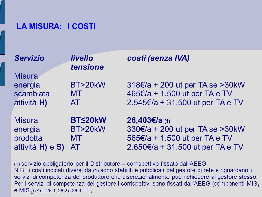 Servizio livello costi (senza IVA) tensione Misura