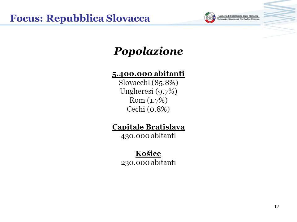 Popolazione Focus: Repubblica Slovacca 5.400.000 abitanti