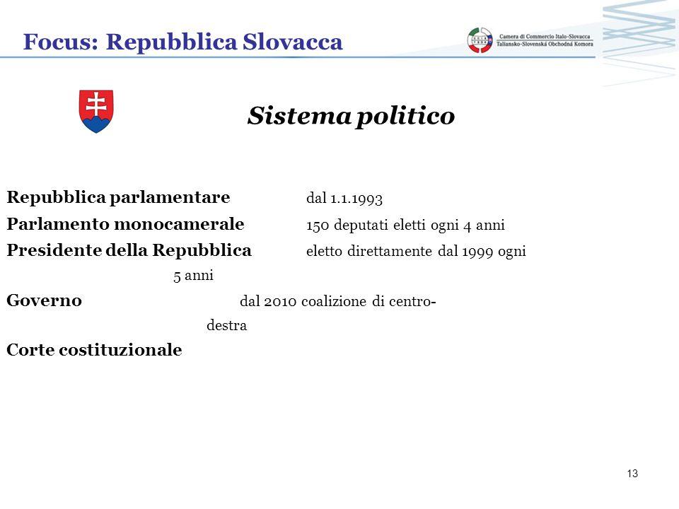 Sistema politico Focus: Repubblica Slovacca