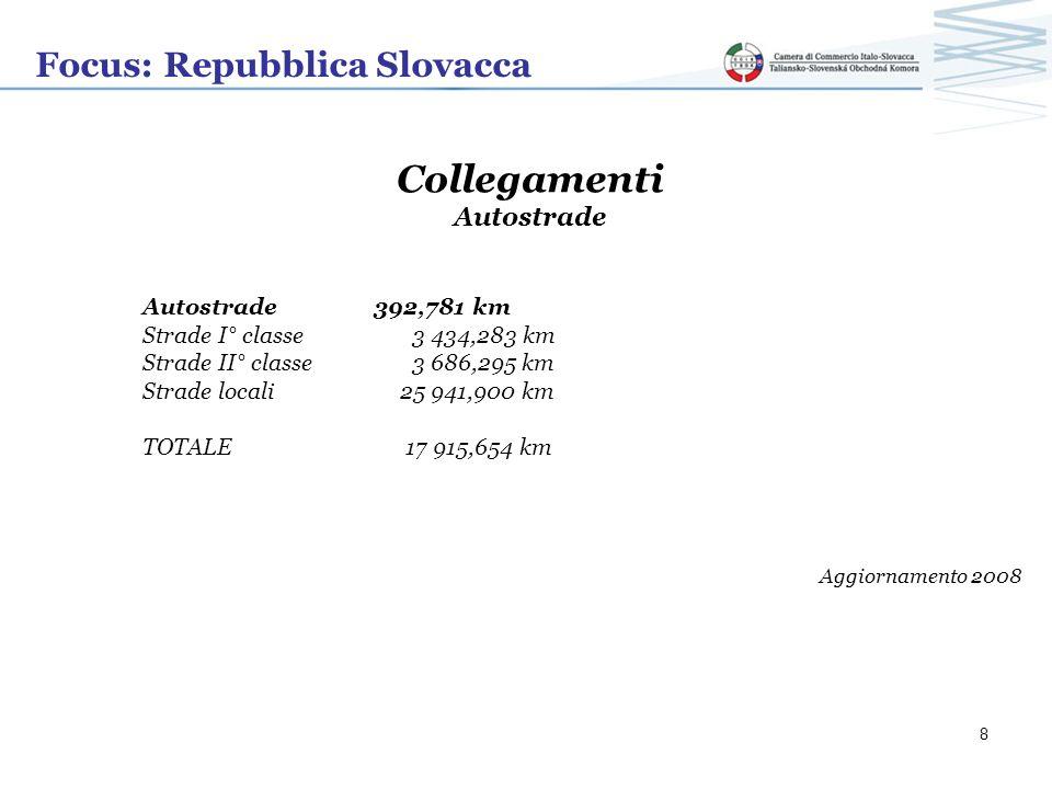 Collegamenti Focus: Repubblica Slovacca Autostrade