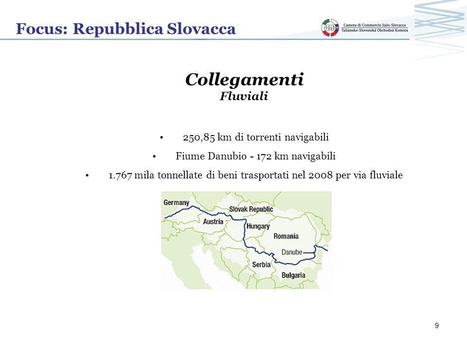 Collegamenti Focus: Repubblica Slovacca Fluviali