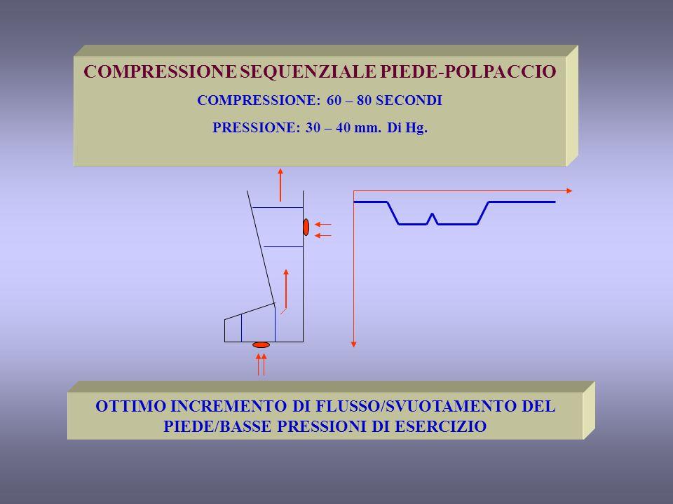 COMPRESSIONE SEQUENZIALE PIEDE-POLPACCIO COMPRESSIONE: 60 – 80 SECONDI