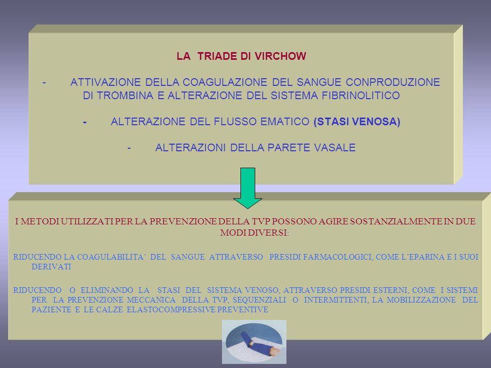 LA TRIADE DI VIRCHOW - ATTIVAZIONE DELLA COAGULAZIONE DEL SANGUE CONPRODUZIONE DI TROMBINA E ALTERAZIONE DEL SISTEMA FIBRINOLITICO - ALTERAZIONE DEL FLUSSO EMATICO (STASI VENOSA) - ALTERAZIONI DELLA PARETE VASALE