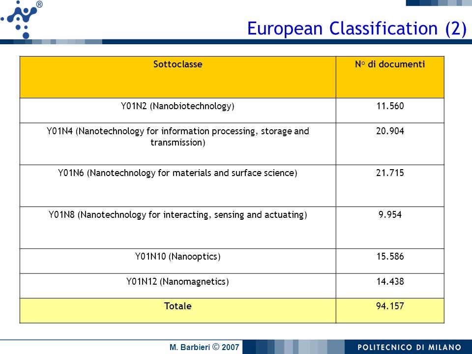 European Classification (2)