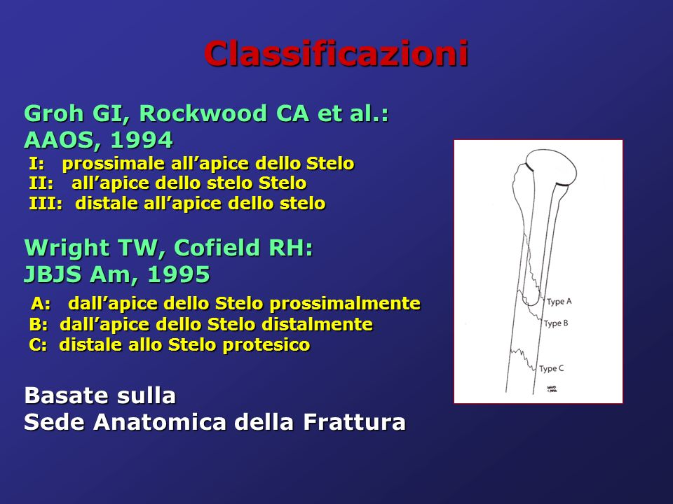 Classificazioni Groh GI, Rockwood CA et al.: AAOS, 1994