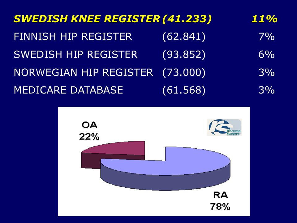 SWEDISH KNEE REGISTER (41.233) 11%