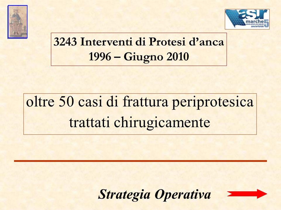 3243 Interventi di Protesi d'anca