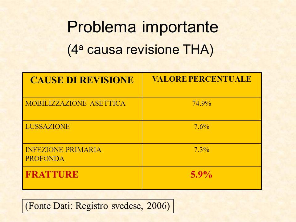 (4a causa revisione THA)