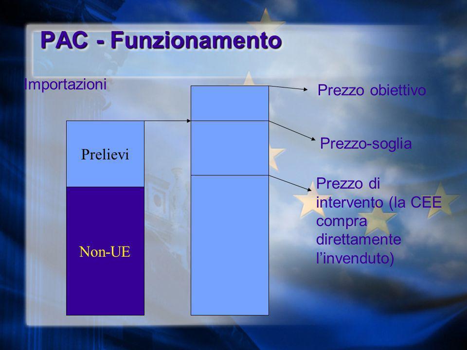 PAC - Funzionamento Importazioni Prezzo obiettivo Prelievi
