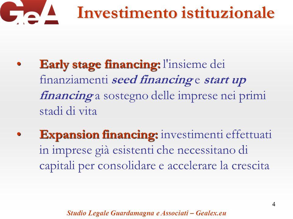 Investimento istituzionale