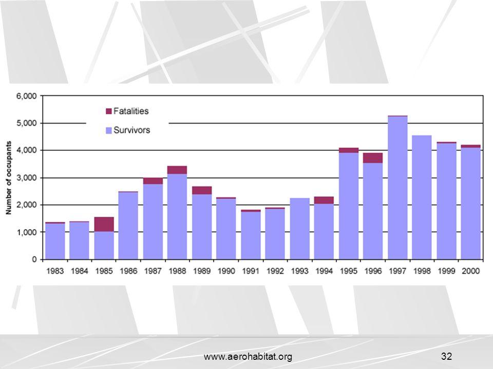 www.aerohabitat.org
