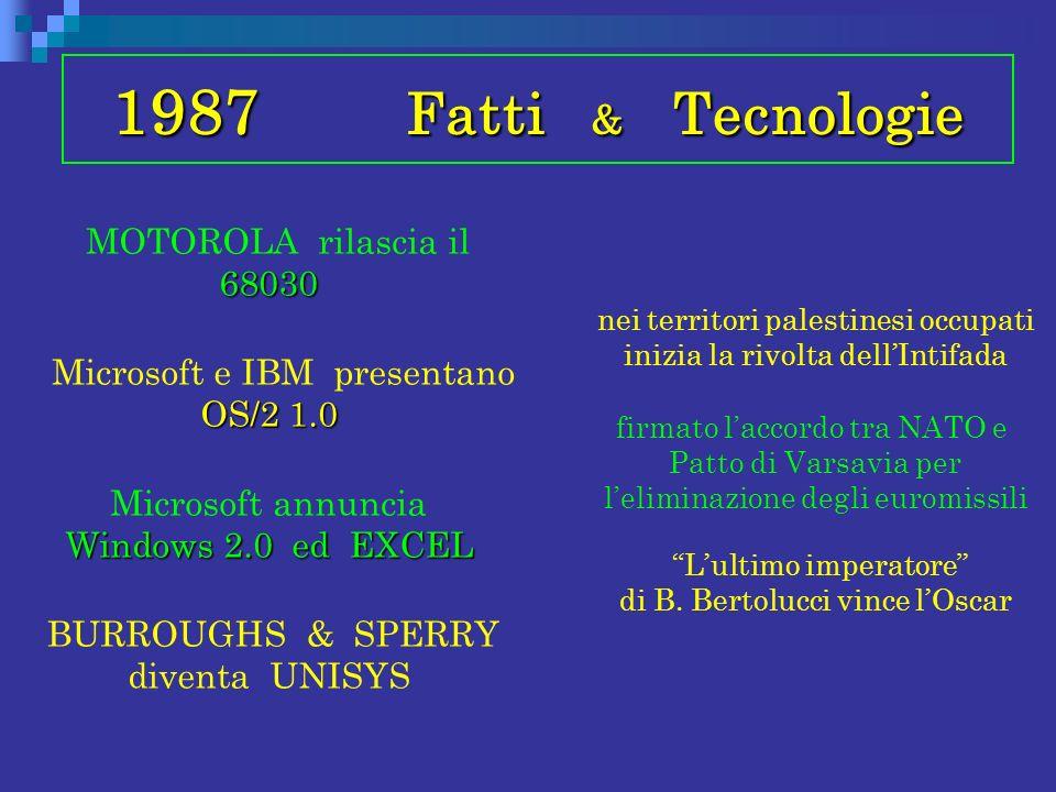 1987 Fatti & Tecnologie
