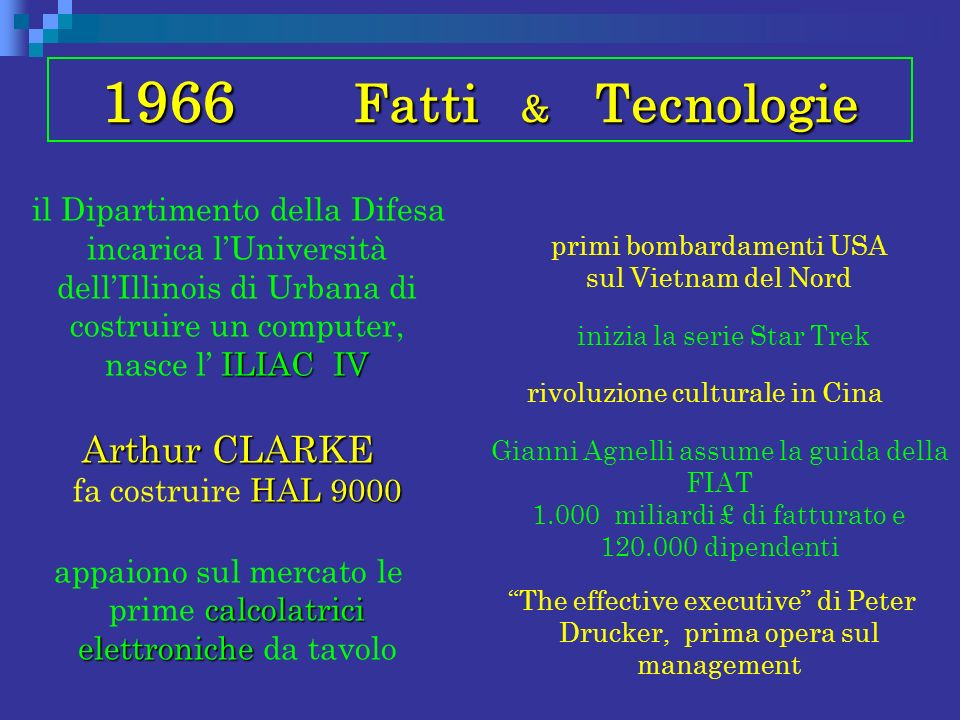1966 Fatti & Tecnologie