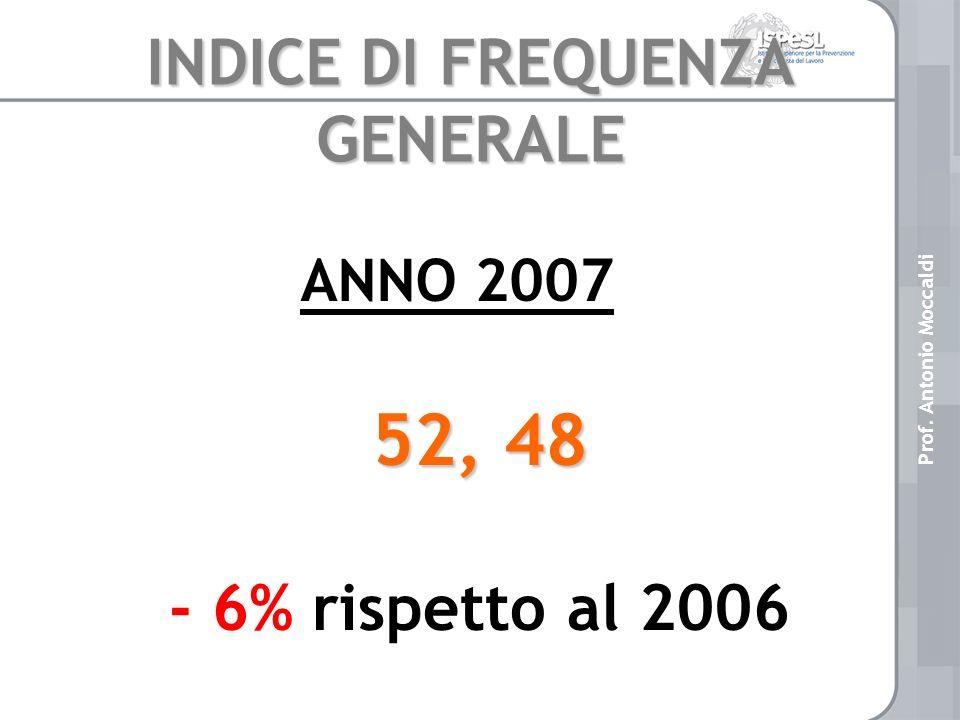 INDICE DI FREQUENZA GENERALE