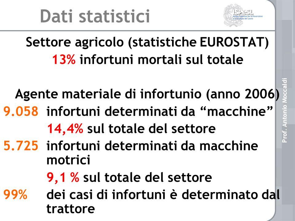 Dati statistici Settore agricolo (statistiche EUROSTAT)