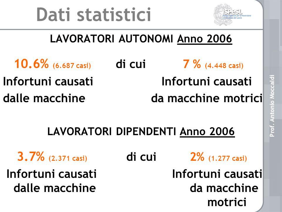 LAVORATORI AUTONOMI Anno 2006 LAVORATORI DIPENDENTI Anno 2006