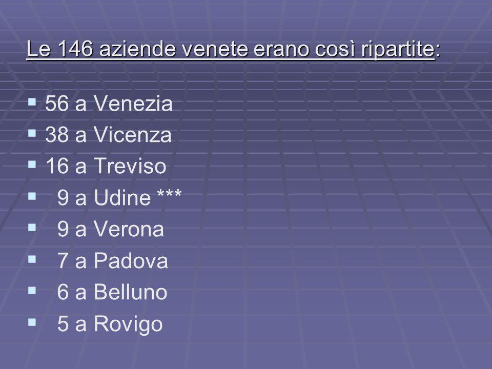 Le 146 aziende venete erano così ripartite: 56 a Venezia 38 a Vicenza