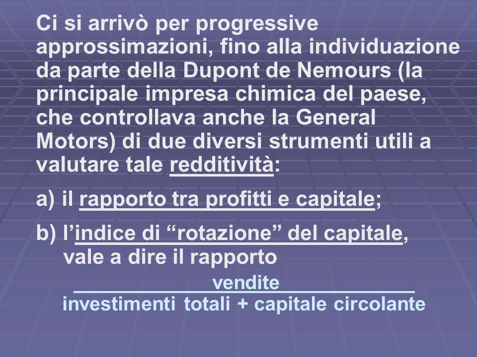 a) il rapporto tra profitti e capitale;