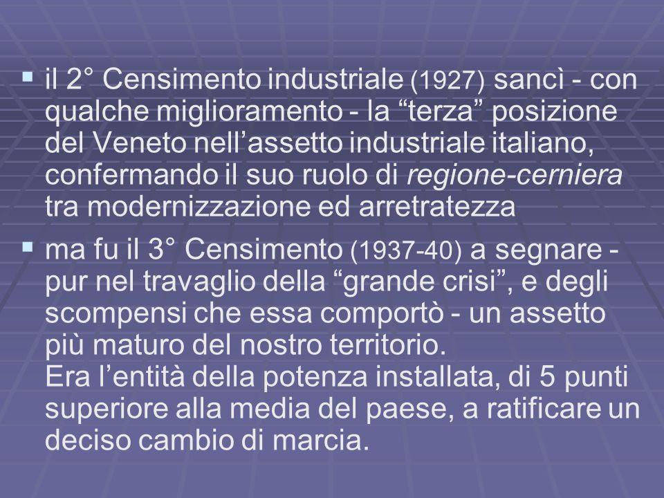 il 2° Censimento industriale (1927) sancì - con qualche miglioramento - la terza posizione del Veneto nell'assetto industriale italiano, confermando il suo ruolo di regione-cerniera tra modernizzazione ed arretratezza