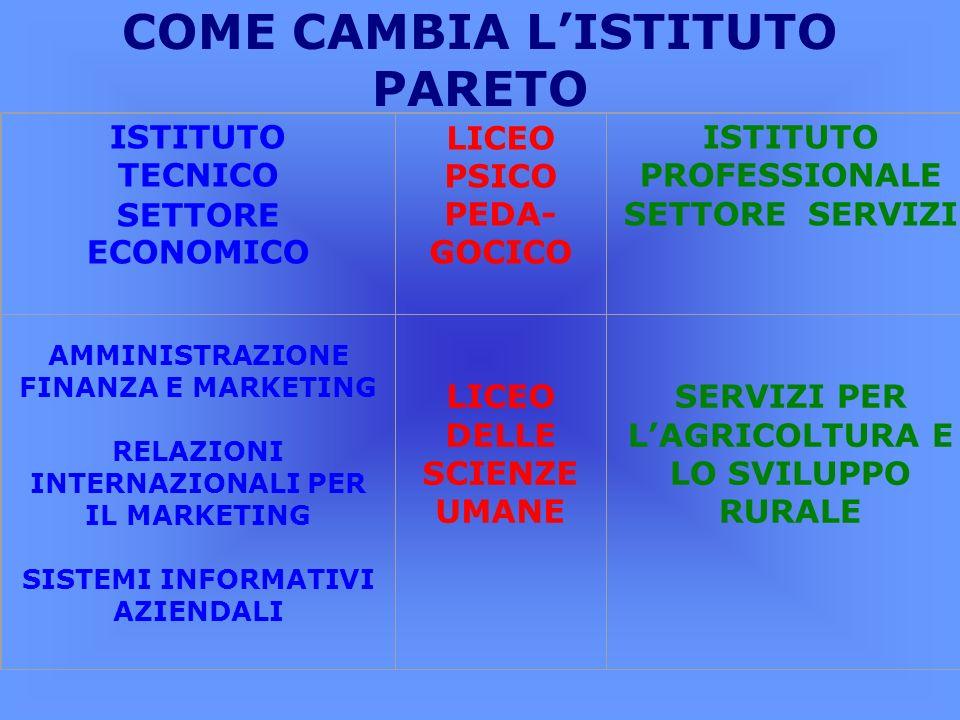 COME CAMBIA L'ISTITUTO PARETO