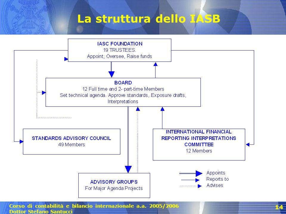 La struttura dello IASB