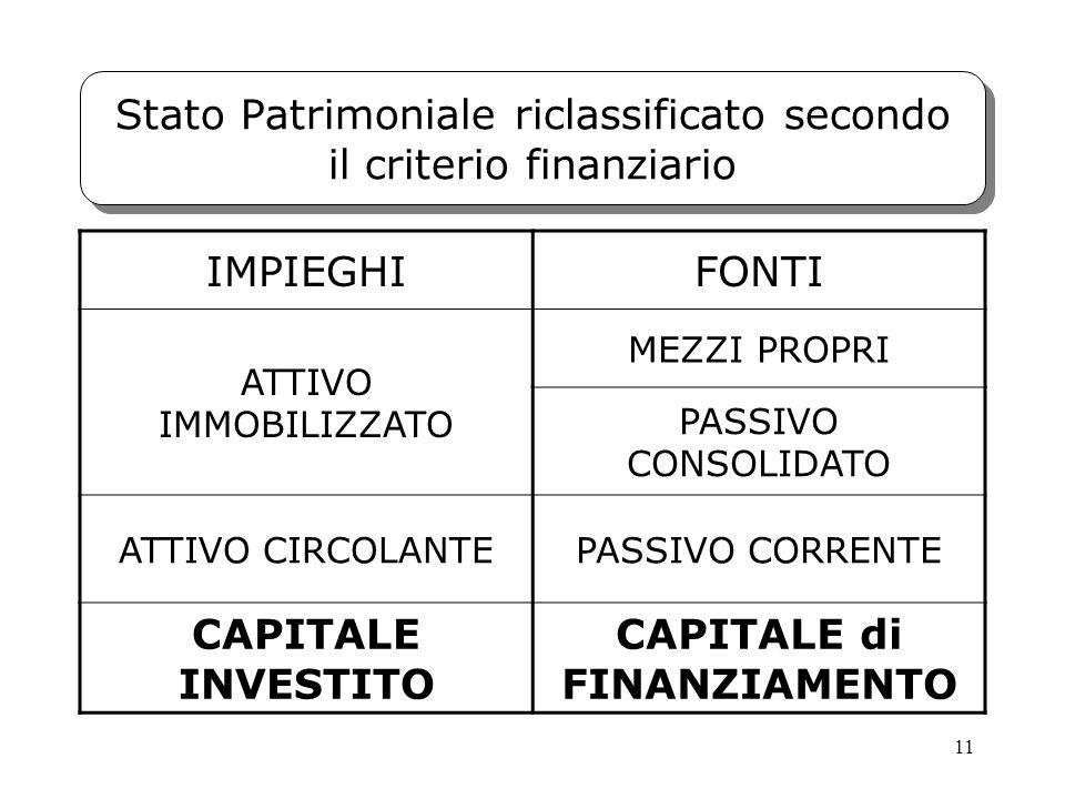 Stato Patrimoniale riclassificato secondo il criterio finanziario