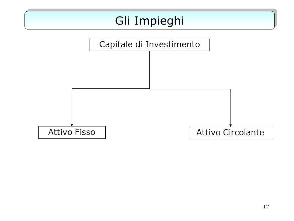 Gli Impieghi Capitale di Investimento Attivo Fisso Attivo Circolante