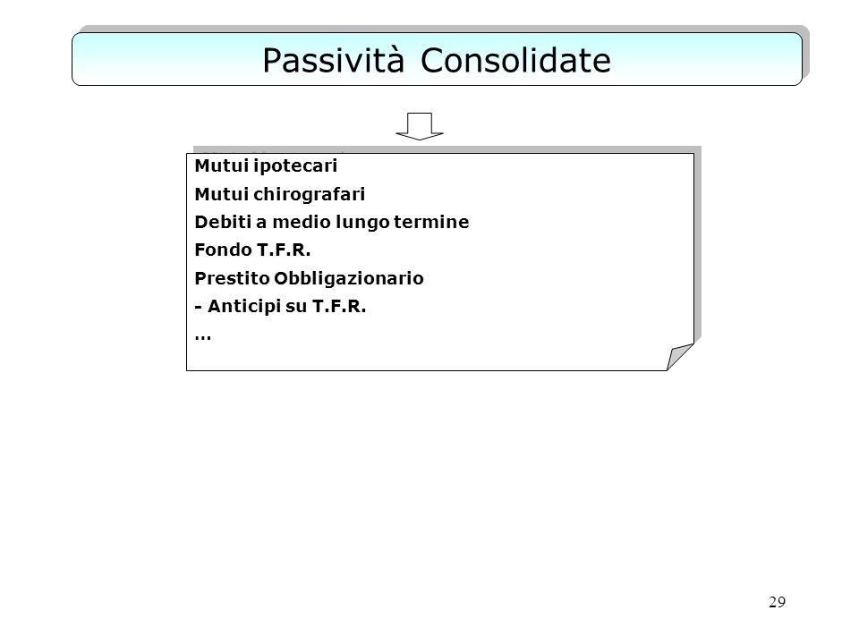 Passività Consolidate