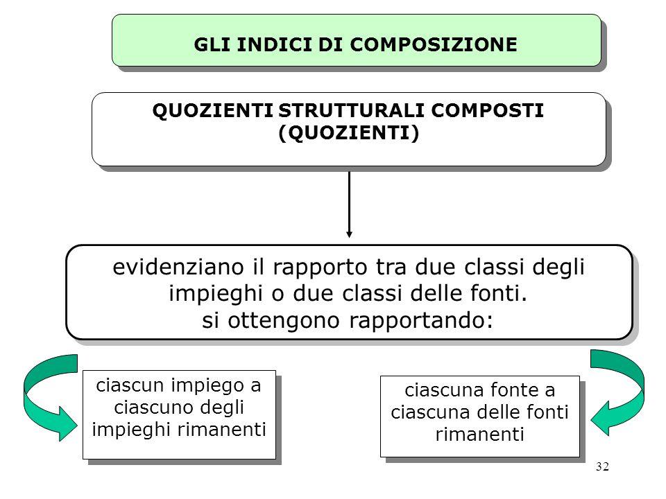 GLI INDICI DI COMPOSIZIONE QUOZIENTI STRUTTURALI COMPOSTI (QUOZIENTI)