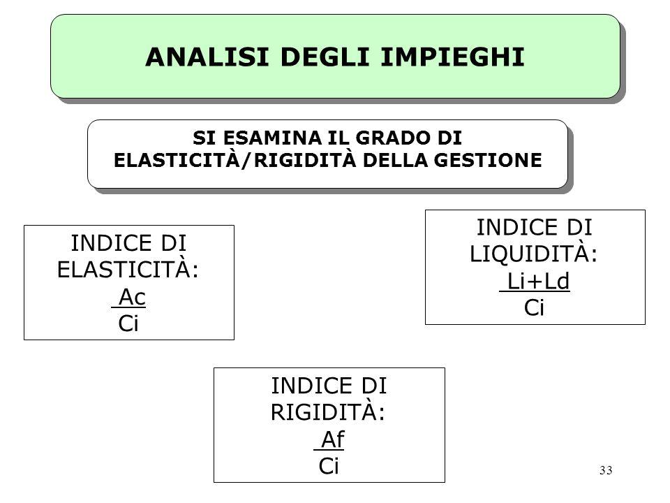 ANALISI DEGLI IMPIEGHI