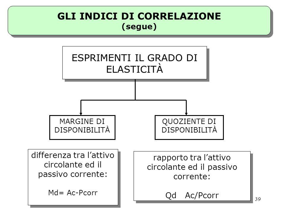 GLI INDICI DI CORRELAZIONE (segue)