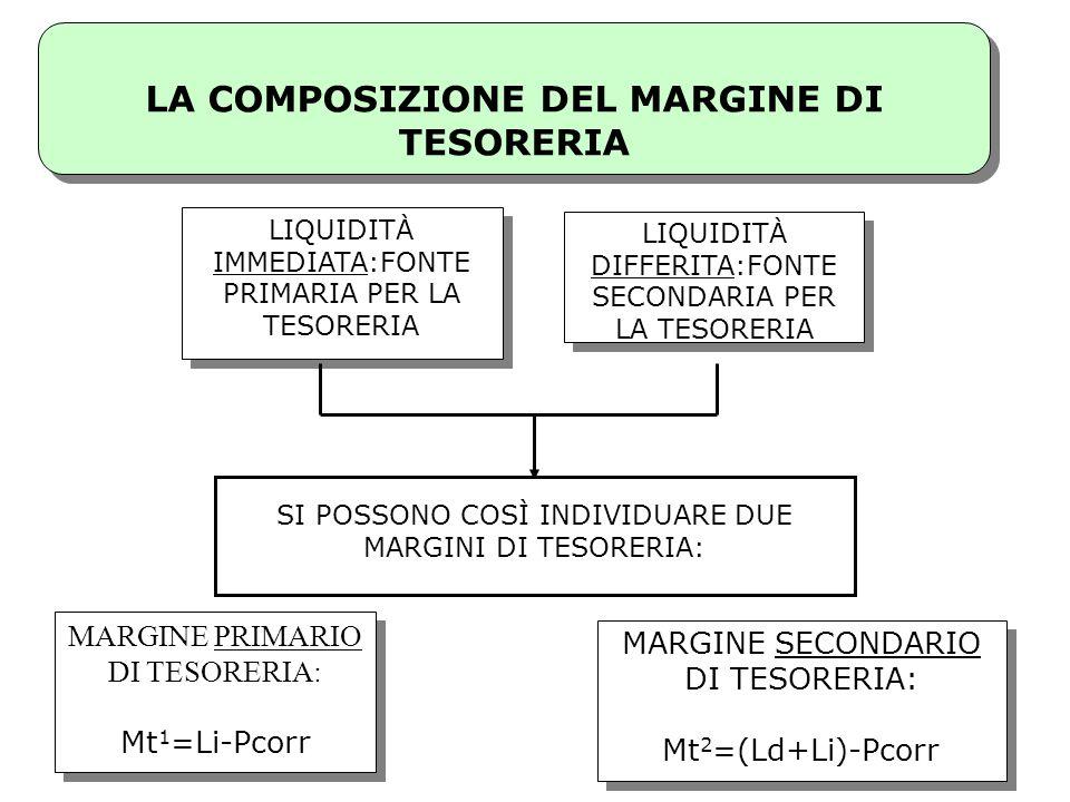 LA COMPOSIZIONE DEL MARGINE DI TESORERIA