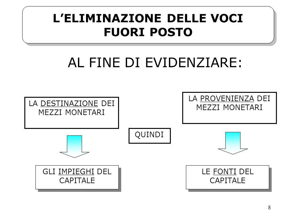L'ELIMINAZIONE DELLE VOCI FUORI POSTO